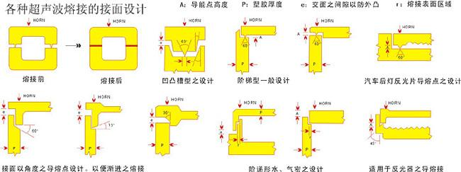 How to design the Structural of ultrasonic welding