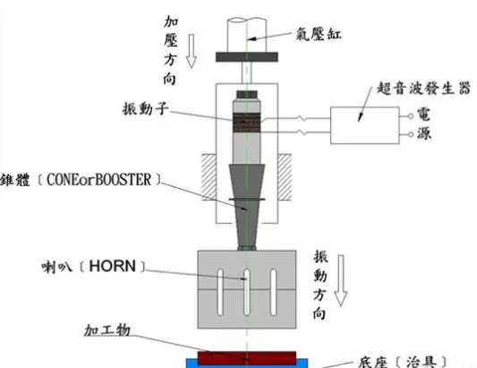 ultrasonic welding structure